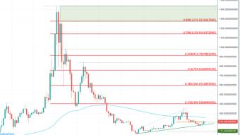 Ethereum (ETH) Price Prediction 2020 - $1,400 Possible?