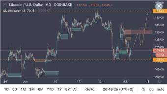 Litecoin At Bottom Of Range + Double Bottom