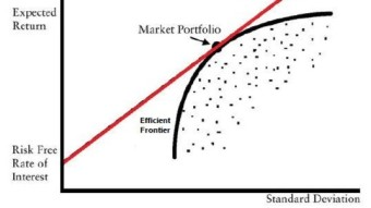 Understanding portfolio construction techniques – Modern Portfolio Theory
