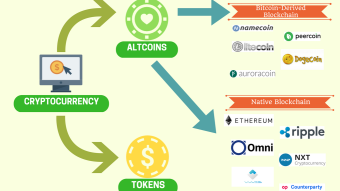 Coins, Altcoins and tokens, what's what?