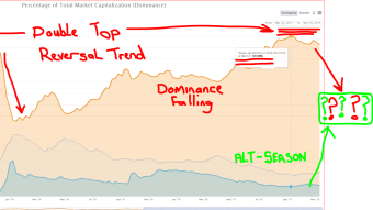 Is BTC's Dominance about to give up gains to Alt-coins