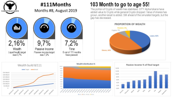 The road to early retirement: #111months