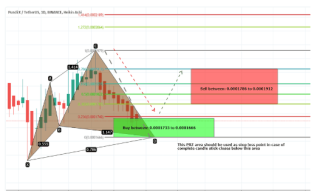 Pundi X (NPXS) Has Completed Bullish Cypher And Ready For A New Bullish Reversal | A detailed Technical Analysis On NPXS move