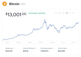 Bitcoin up 70% in one month ... back above $13,000