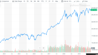 Stock market bubble and crisis definition and today's analysis