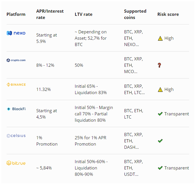 Interest and LTV rates of various platforms