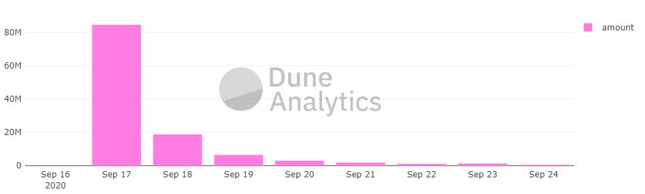 Dune analytics Airdrop UNI