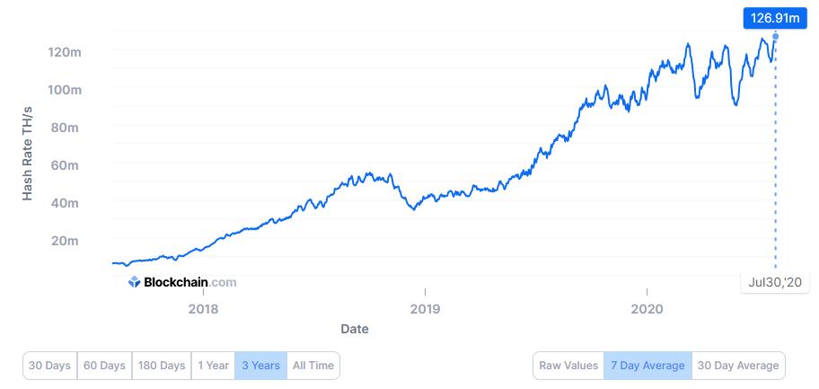 Bitcoin network hash rate, courtesy of Blockchain.info