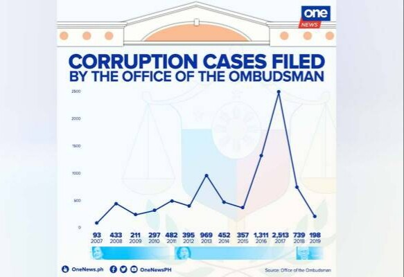 https://www.onenews.ph/number-of-new-corruption-cases-down-under-martires