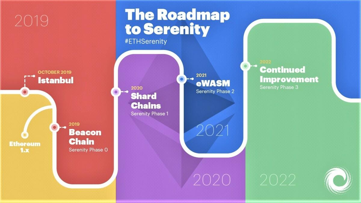 ETH 2.0 Roadmap
