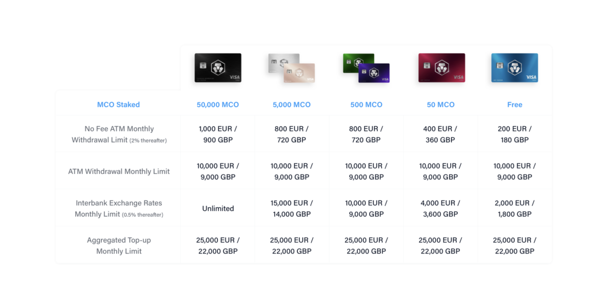 Revised MCO Card