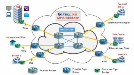 Nailed UP MPLS Secure Paths with One Provider or