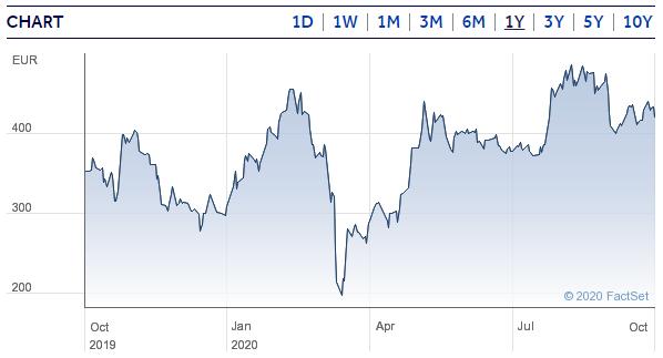 Hargreaves Lansdown Bitcoin Tracker Euro