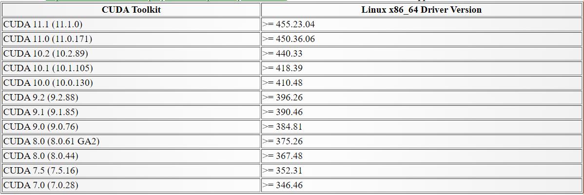 Cuda Nvidia Driver Version Compatibility