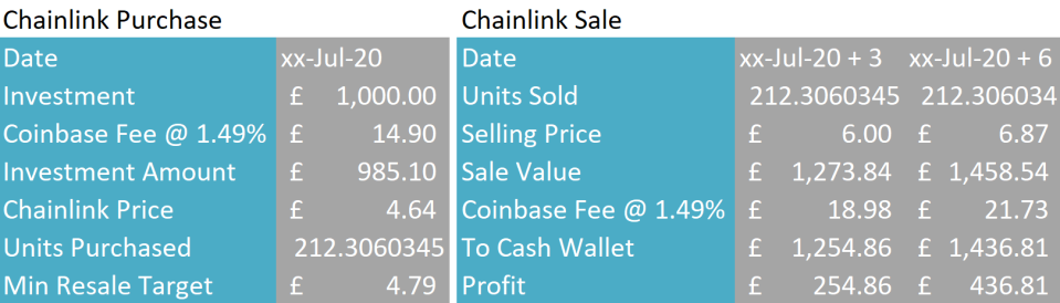 chainlink_tezos