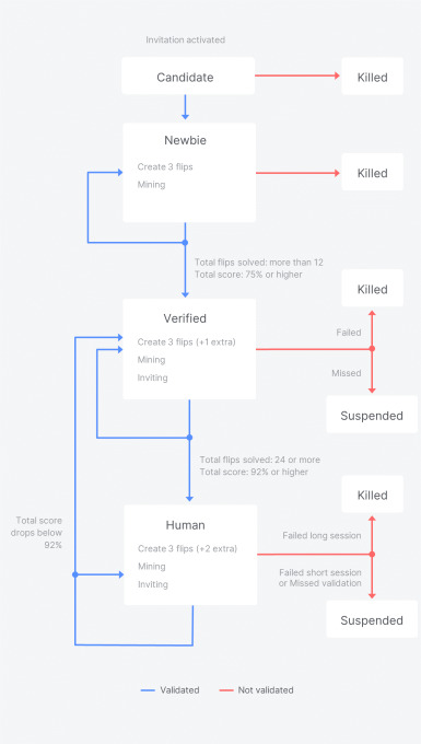 The first Idena Identity Status Flow consisting of Candidate, Newbie, Verified, and Human