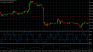 Testing RSI and developing a strategy with it.
