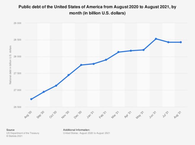 US_internal_debt