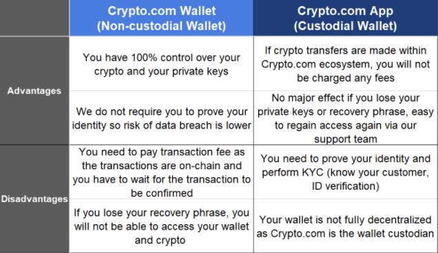 Crypto.com Wallet vs Crypto.com App