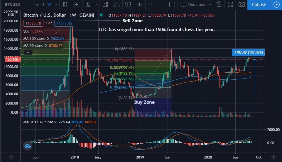 ltc,ltc, price action, technical analysis
