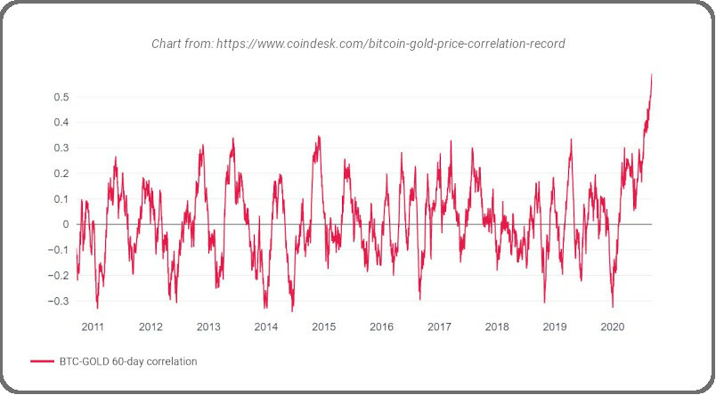Bitcoin and gold price correlation chart