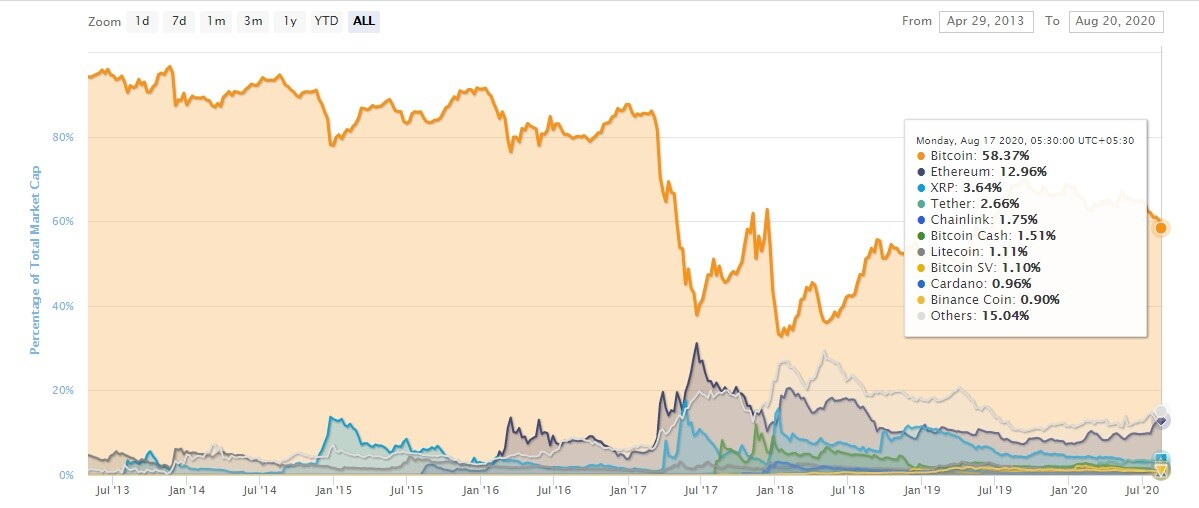crypto market capitalisation, bitcoin and altcoin dominance