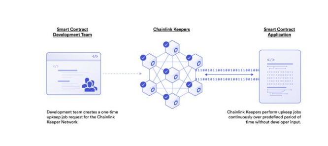 Chainlink Keeper Example