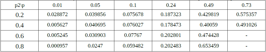 Table 3. Probability of Practical Undetected Error of different values of p to values of p2