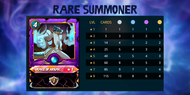 Rare Summoners are the most common type of Summoner in Splinterlands