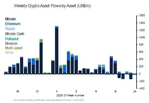 Crypto Asset Flows