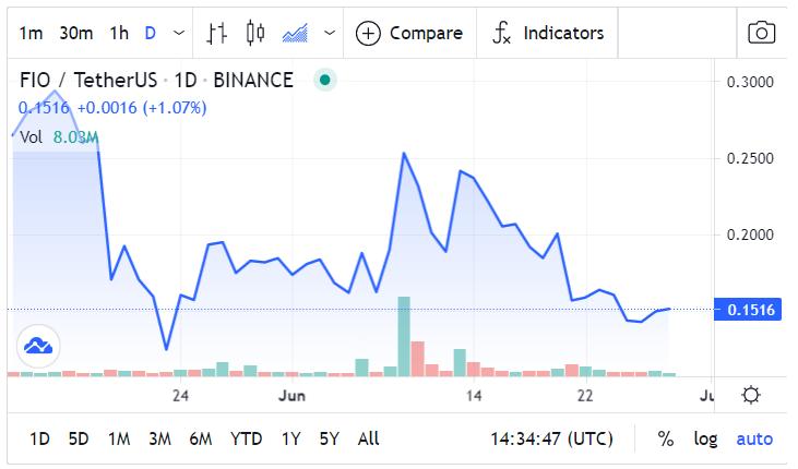 FIO Price Chart