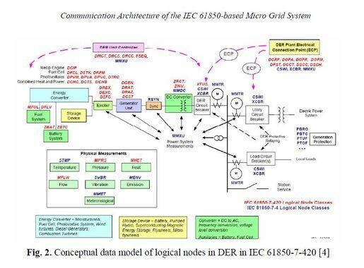 DER IEC Model courtesy http://xelasenergy.com/