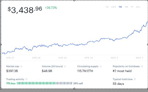 CoinBase Ethereum Chart