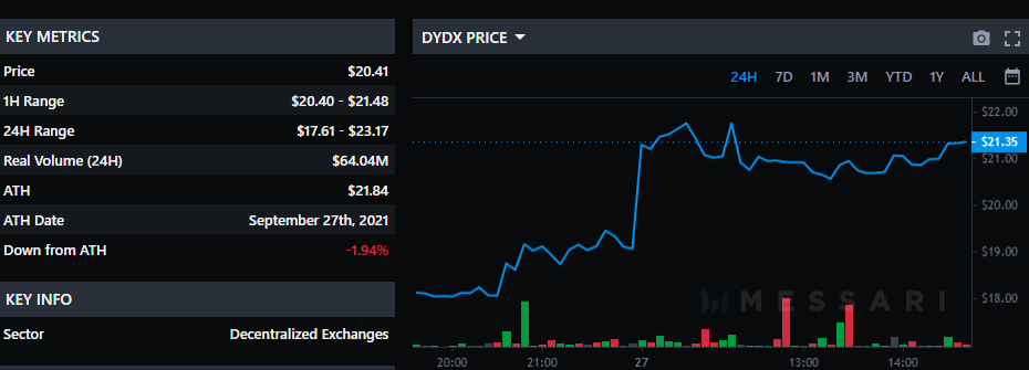 dYdX graph
