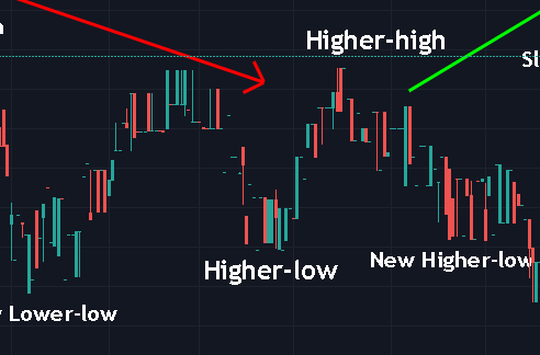 high higher trevor balthrop reversal pattern