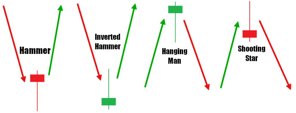 hammer reversal patterns trevor balthrop bitcoin