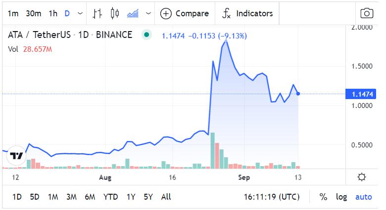 Automata Network Price Chart