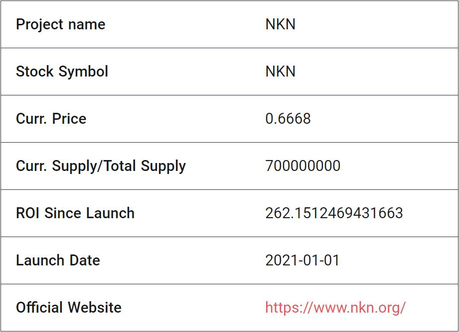 NKN fundamental analysis: main info