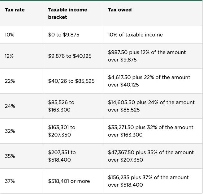 US Income Single Filer Tax brackets for 2020–2021 (nerdwallet.com)