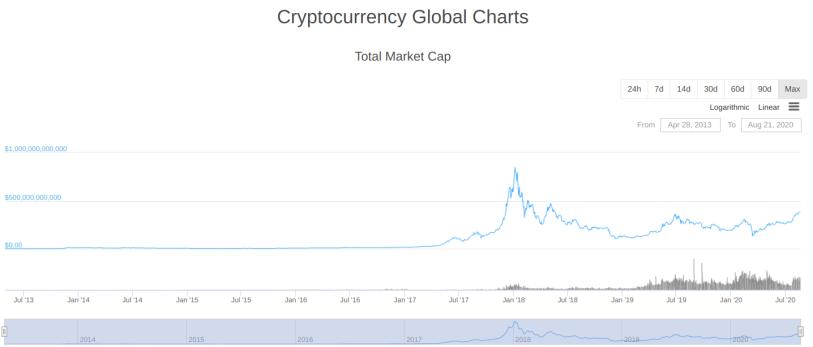 The CryptoMarket Collective Success circa 22 Aug 2020 on CoinGecko
