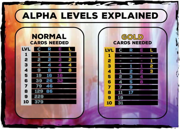 These are the numbers of cards needed to level up Alpha Edition cards.