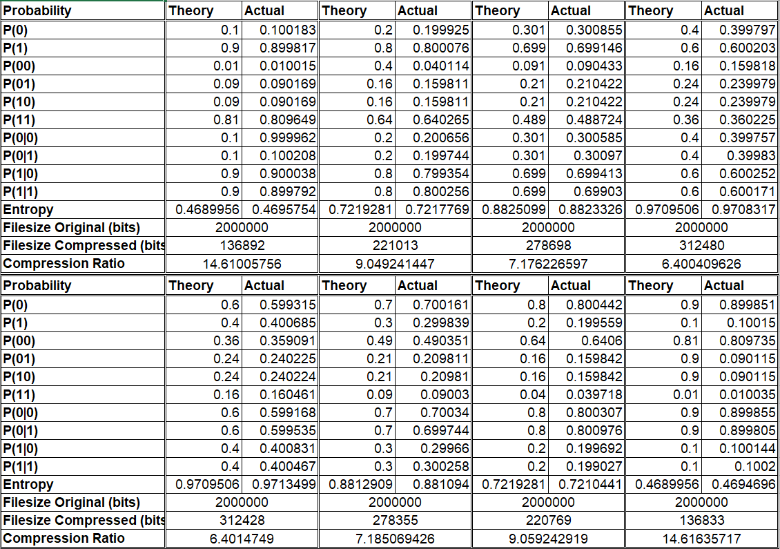 Result of theoretical calculation and actual