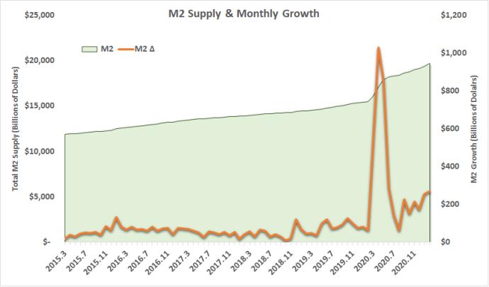 M2 Supply Growth