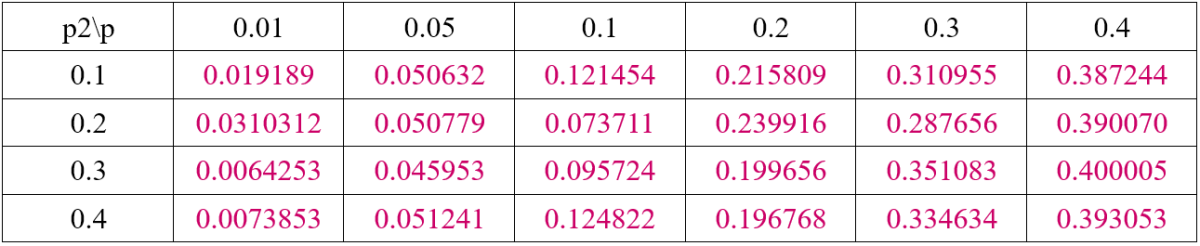 Table 6. Error Probability Before Decoding