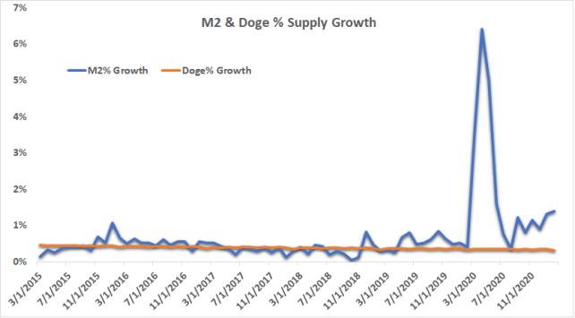 M2 & Doge Supply Growth
