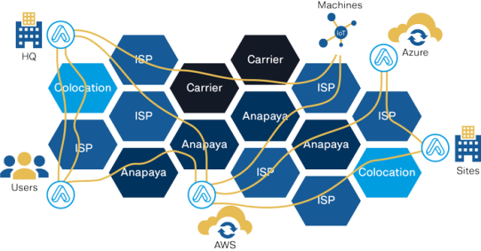 How Anapaya Deploys Scion Protocol the foundation for OF-VPNs