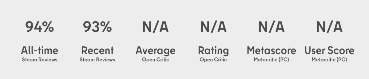 All-time Steam Reviews: 94%, Recent Steam Reviews: 93%, Open Critic Average: N/A, Open Critic Rating: N/A, Metacritic Metascore (PC): N/A, Metacritic User Score (PC): N/A