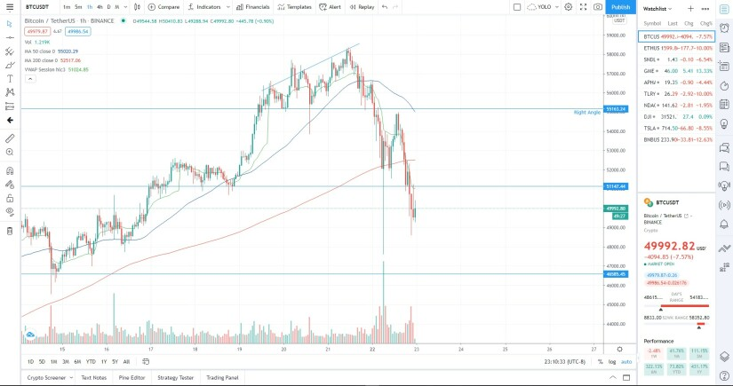 BTC movement across 1hr candles