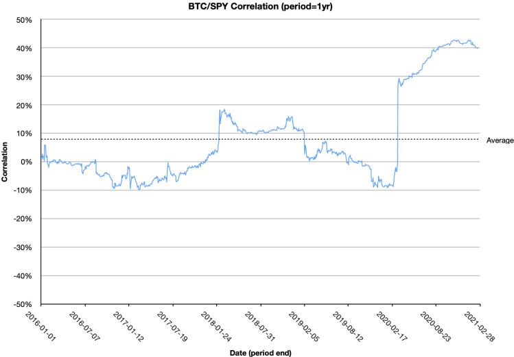 One year rolling correlation between Bitcoin and US Equities