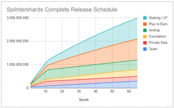 SPS token distribution